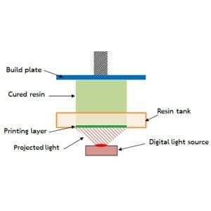 dlp printing