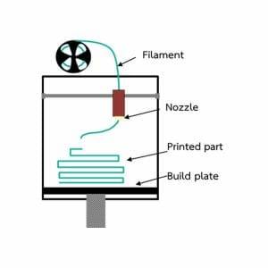 FDM 3D Printer Technology